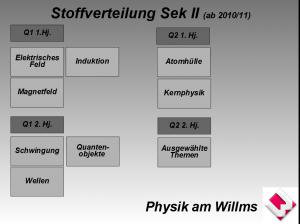 stoffverteilungphysik2